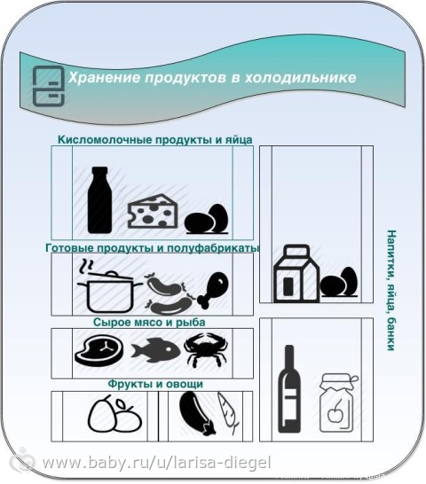 Как разложить продукты в холодильники