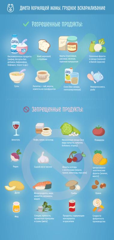 Гипоаллергенная диета при гв меню