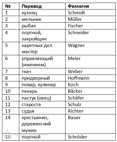 Мастер класс перевод на немецкий