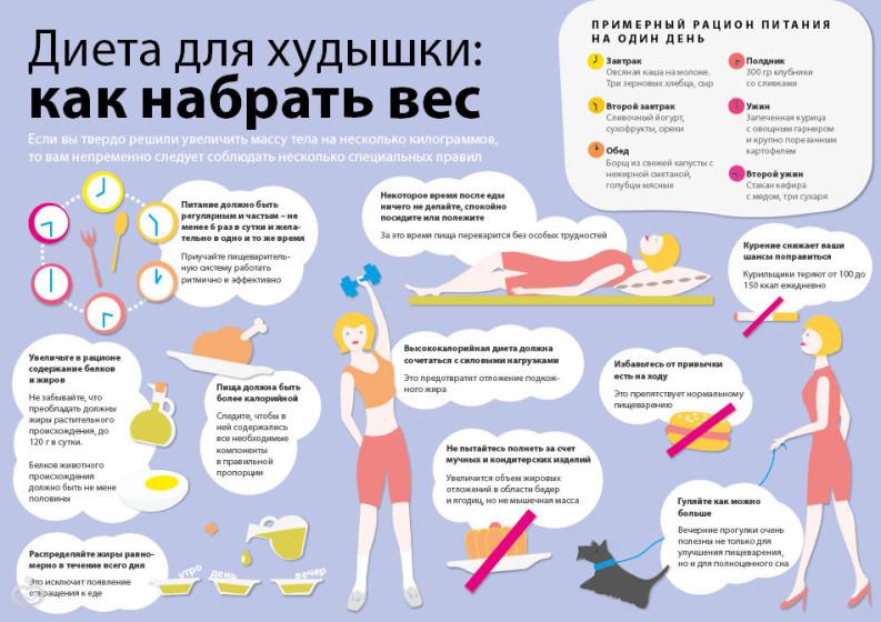 Как быстро набрать вес в домашних условиях девушке за неделю