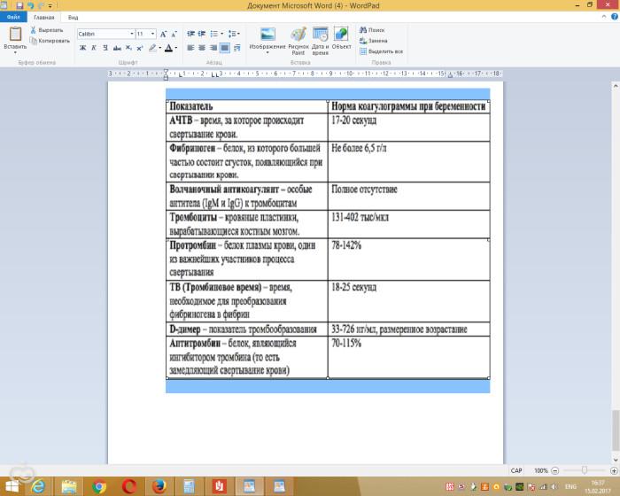 Показатели гемостазиограммы и коуалограммы нормы и что они значат, (шпаргалка для нас).