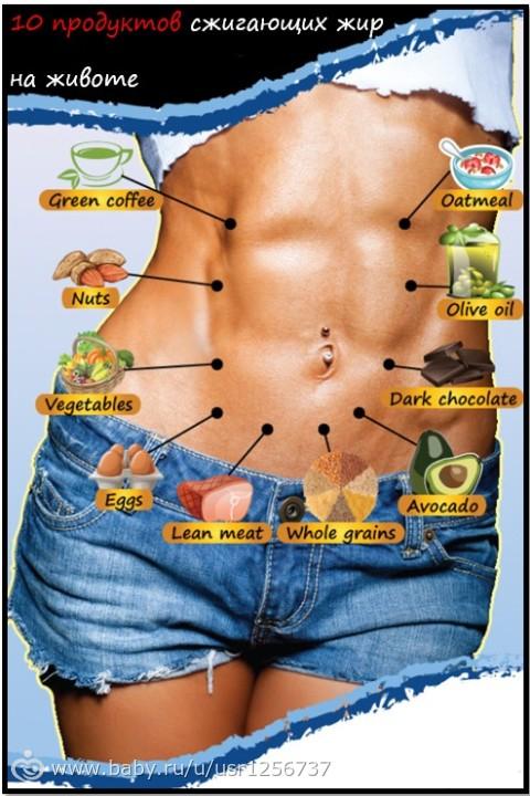 если есть жир живот уберется